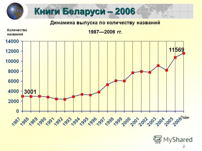 2 Книги Беларуси – 2006 Динамика выпуска по количеству названий 19872006 гг. 3001 11569 Количество названий Годы