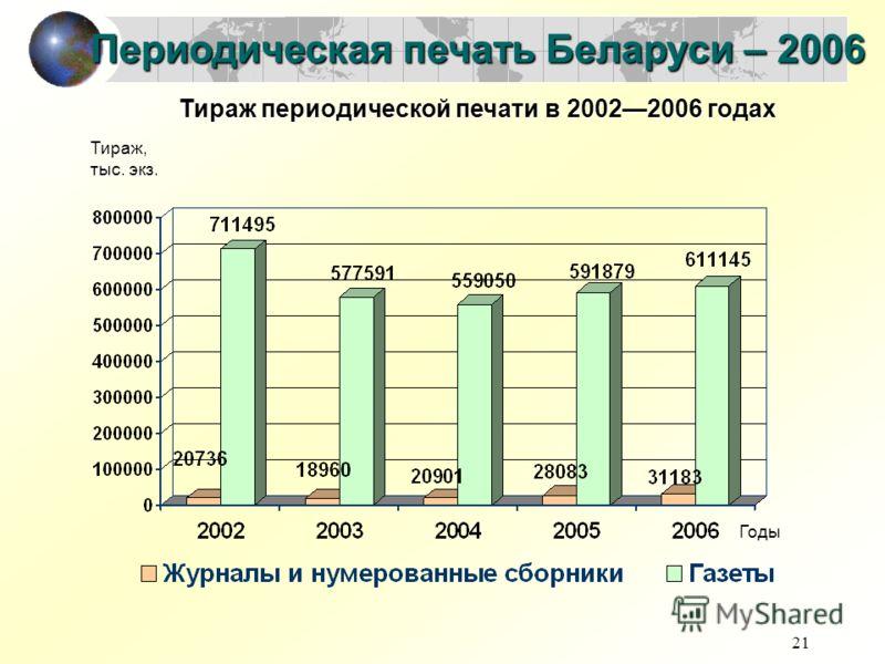 21 Периодическая печать Беларуси – 2006 Годы Тираж, тыс. экз. Тираж периодической печати в 20022006 годах