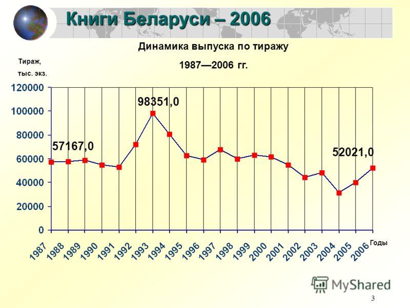 3 Книги Беларуси – 2006 Динамика выпуска по тиражу 19872006 гг. 57167,0 52021,0 98351,0 Тираж, тыс. экз. Годы