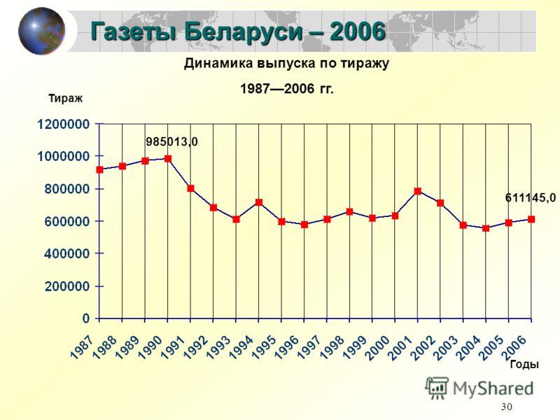 30 Газеты Беларуси – 2006 Динамика выпуска по тиражу 19872006 гг. 985013,0 611145,0 Годы Тираж
