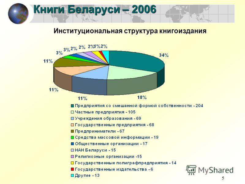 5 Книги Беларуси – 2006 Институциональная структура книгоиздания