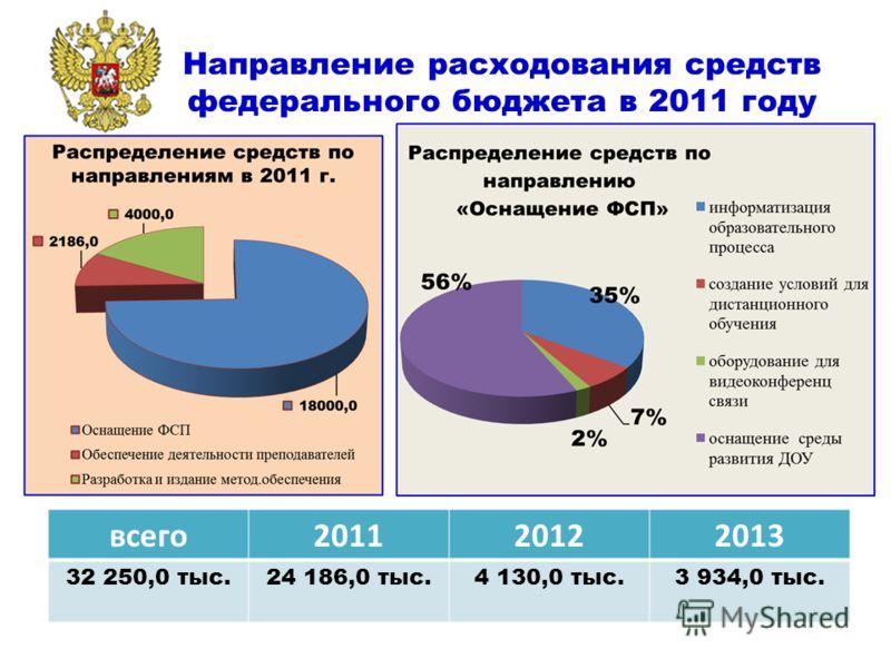 Направление расходования средств федерального бюджета в 2011 году всего201120122013 32 250,0 тыс.24 186,0 тыс.4 130,0 тыс.3 934,0 тыс.