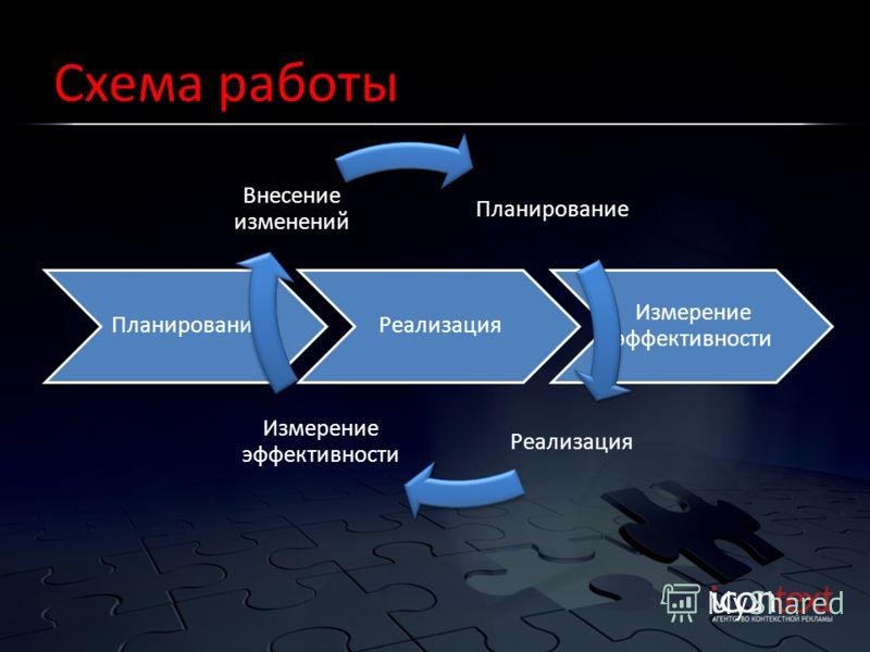 Схема работы ПланированиеРеализация Измерение эффективности Планирование Реализация Измерение эффективности Внесение изменений