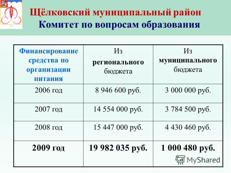Финансирование средства по организации питания Из регионального бюджета Из муниципального бюджета 2006 год8 946 600 руб.3 000 000 руб. 2007 год14 554 000 руб.3 784 500 руб. 2008 год15 447 000 руб.4 430 460 руб. 2009 год19 982 035 руб.1 000 480 руб.