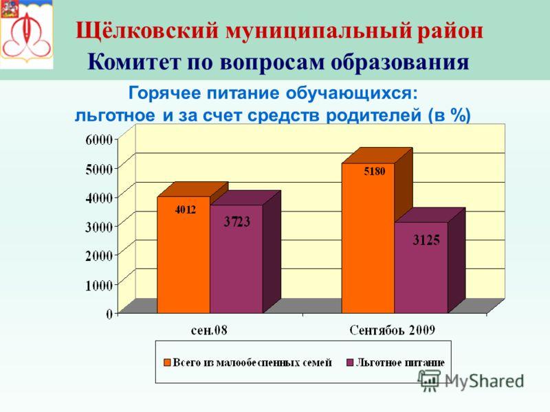 Щёлковский муниципальный район Комитет по вопросам образования Горячее питание обучающихся: льготное и за счет средств родителей (в %)