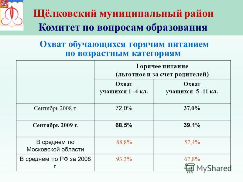 Щёлковский муниципальный район Комитет по вопросам образования Горячее питание (льготное и за счет родителей) Охват учащихся 1 -4 кл. Охват учащихся 5 -11 кл. Сентябрь 2008 г. 72,0% 37,0% Сентябрь 2009 г. 68,5%39,1% В среднем по Московской области 88