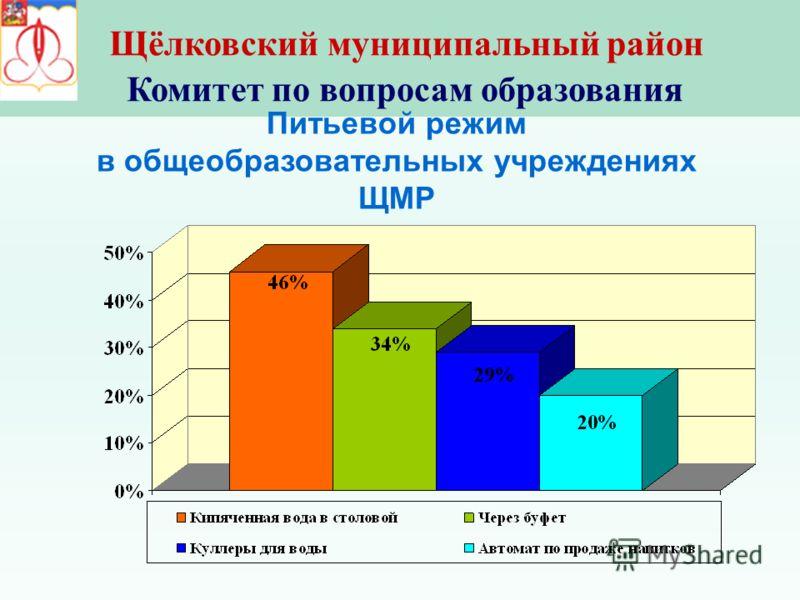 Щёлковский муниципальный район Комитет по вопросам образования Питьевой режим в общеобразовательных учреждениях ЩМР
