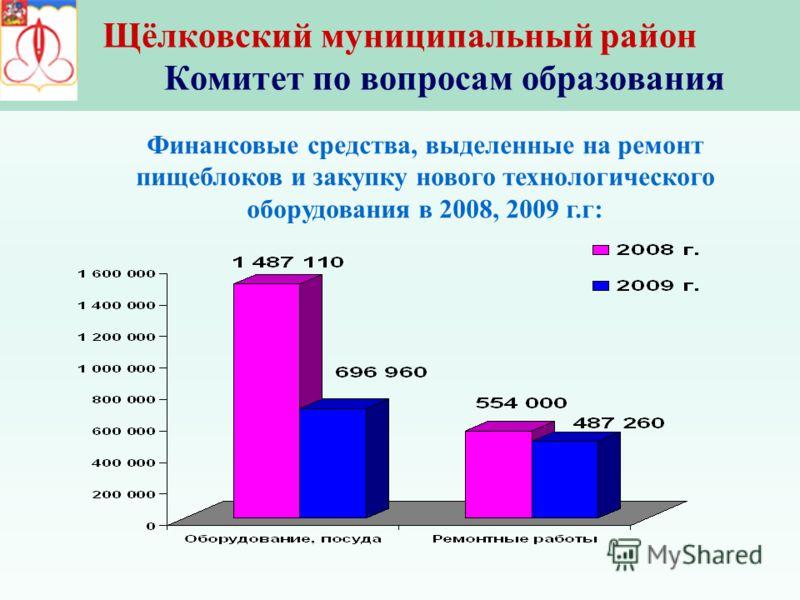 Щёлковский муниципальный район Комитет по вопросам образования Финансовые средства, выделенные на ремонт пищеблоков и закупку нового технологического оборудования в 2008, 2009 г.г: