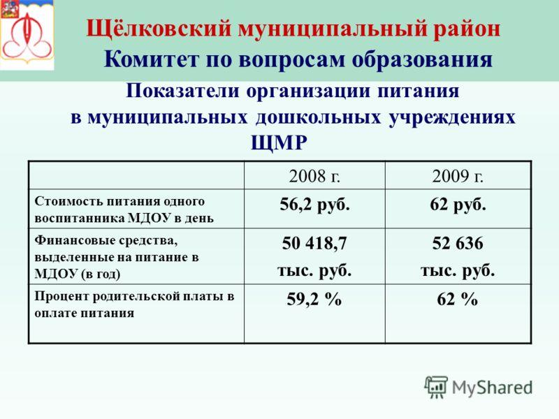 Щёлковский муниципальный район Комитет по вопросам образования 2008 г.2009 г. Стоимость питания одного воспитанника МДОУ в день 56,2 руб.62 руб. Финансовые средства, выделенные на питание в МДОУ (в год) 50 418,7 тыс. руб. 52 636 тыс. руб. Процент род