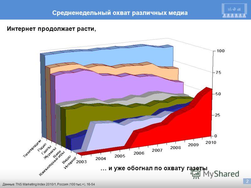 2 Данные: TNS Marketing Index 2010/1, Россия (100 тыс.+), 16-54 Средненедельный охват различных медиа Интернет продолжает расти, … и уже обогнал по охвату газеты