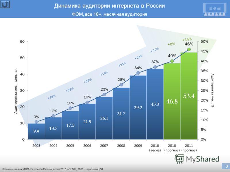 3 Динамика аудитории интернета в России ФОМ, все 18+, месячная аудитория Источник данных: ФОМ «Интернет в России», весна 2010, все 18+, 2011 – прогноз АЦВИ +38% +28% +25% +19% +21% +14% 3 +24% +10% +8%+8%