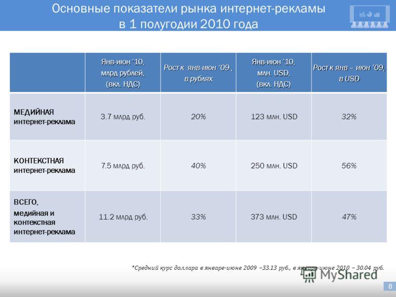 8 Основные показатели рынка интернет-рекламы в 1 полугодии 2010 года *Средний курс доллара в январе-июне 2009 –33.13 руб., в январе-июне 2010 – 30.04 руб. Янв-июн 10, млрд рублей, (вкл. НДС) Рост к янв-июн 09, в рублях Янв-июн 10, млн. USD, (вкл. НДС
