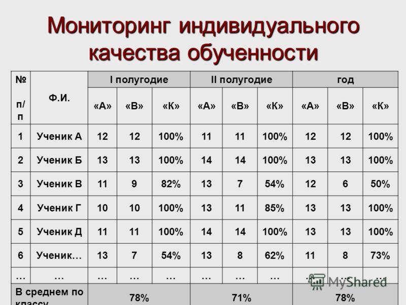 Мониторинг индивидуального качества обученности п/ п Ф.И. I полугодиеII полугодиегод «А»«В»«К»«А»«В»«К»«А»«В»«К» 1Ученик А12 100%11 100%12 100% 2Ученик Б13 100%14 100%13 100% 3Ученик В11982%13754%12650% 4Ученик Г10 100%131185%13 100% 5Ученик Д11 100%