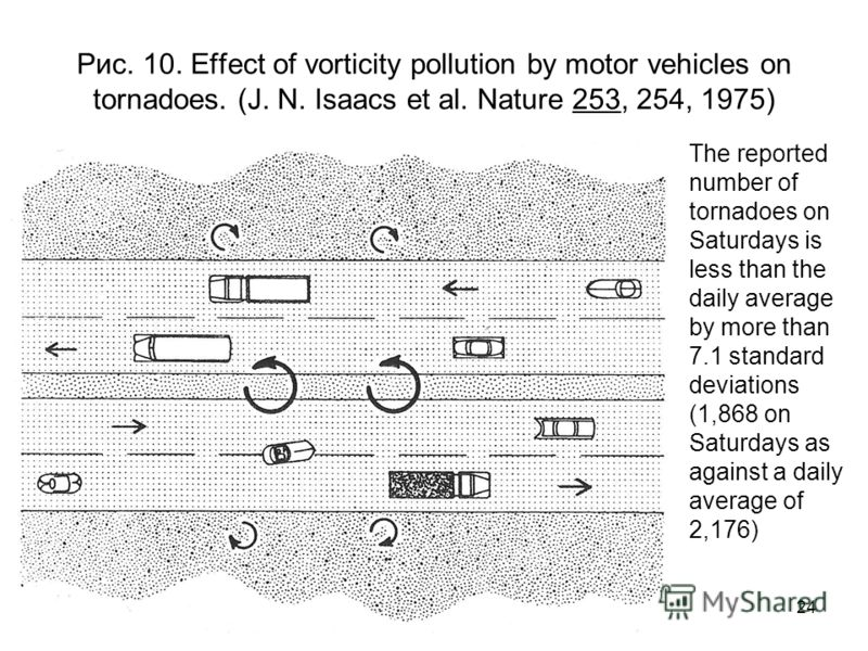 24 Рис. 10. Effect of vorticity pollution by motor vehicles on tornadoes. (J. N. Isaacs et al. Nature 253, 254, 1975) The reported number of tornadoes on Saturdays is less than the daily average by more than 7.1 standard deviations (1,868 on Saturday
