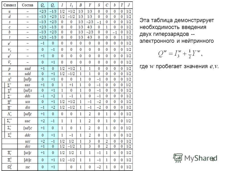 6 Эта таблица демонстрирует необходимость введения двух гиперзарядов -- электронного и нейтринного где w пробегает значения e, ν.