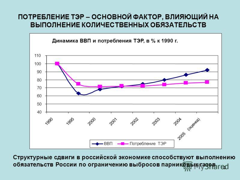 4 ПОТРЕБЛЕНИЕ ТЭР – ОСНОВНОЙ ФАКТОР, ВЛИЯЮЩИЙ НА ВЫПОЛНЕНИЕ КОЛИЧЕСТВЕННЫХ ОБЯЗАТЕЛЬСТВ Структурные сдвиги в российской экономике способствуют выполнению обязательств России по ограничению выбросов парниковых газов Динамика ВВП и потребления ТЭР, в %