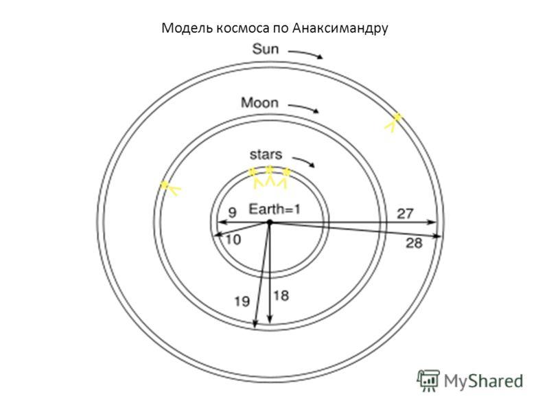 Модель космоса по Анаксимандру