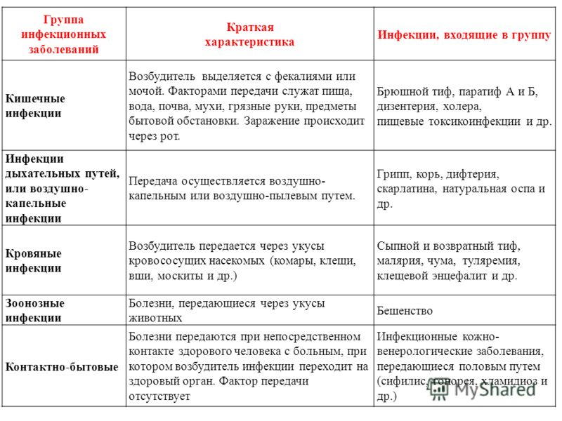 Основные инфекционные заболевания и