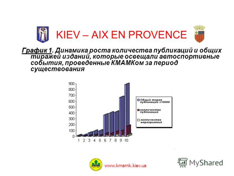 KIEV – AIX EN PROVENCE www.kmamk.kiev.ua График 1 График 1. Динамика роста количества публикаций и общих тиражей изданий, которые освещали автоспортивные события, проведенные КМАМКом за период существования