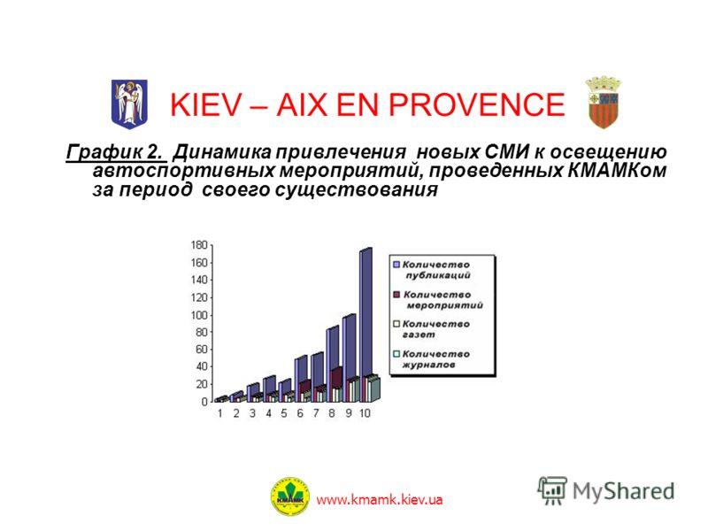 KIEV – AIX EN PROVENCE www.kmamk.kiev.ua График 2. Динамика привлечения новых СМИ к освещению автоспортивных мероприятий, проведенных КМАМКом за период своего существования