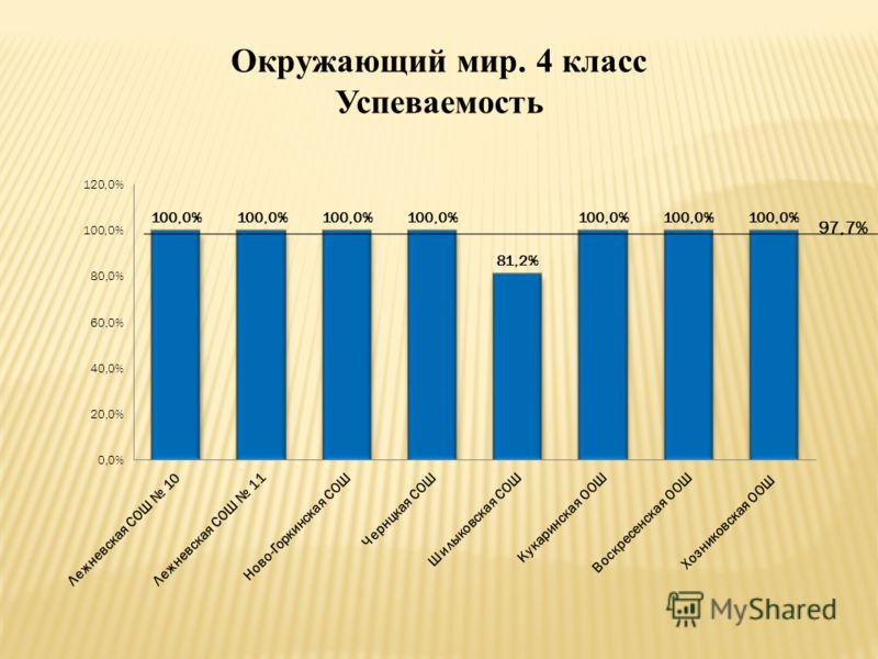 Окружающий мир. 4 класс Успеваемость 97,7%