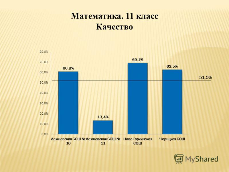 Математика. 11 класс Качество 51,5%