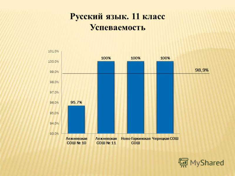 Русский язык. 11 класс Успеваемость 98,9%