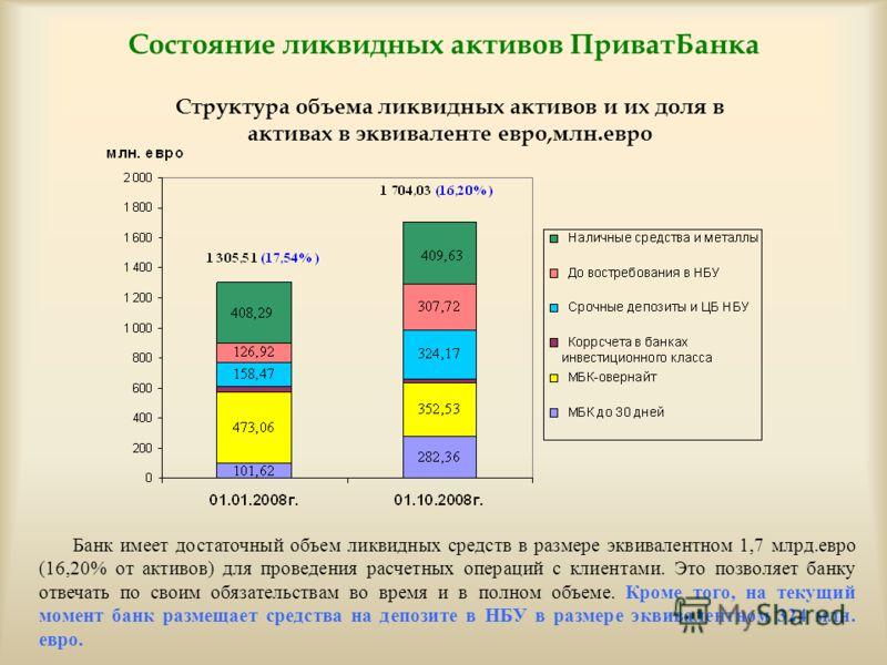 Состояние ликвидных активов ПриватБанка Банк имеет достаточный объем ликвидных средств в размере эквивалентном 1,7 млрд.евро (16,20% от активов) для проведения расчетных операций с клиентами. Это позволяет банку отвечать по своим обязательствам во вр