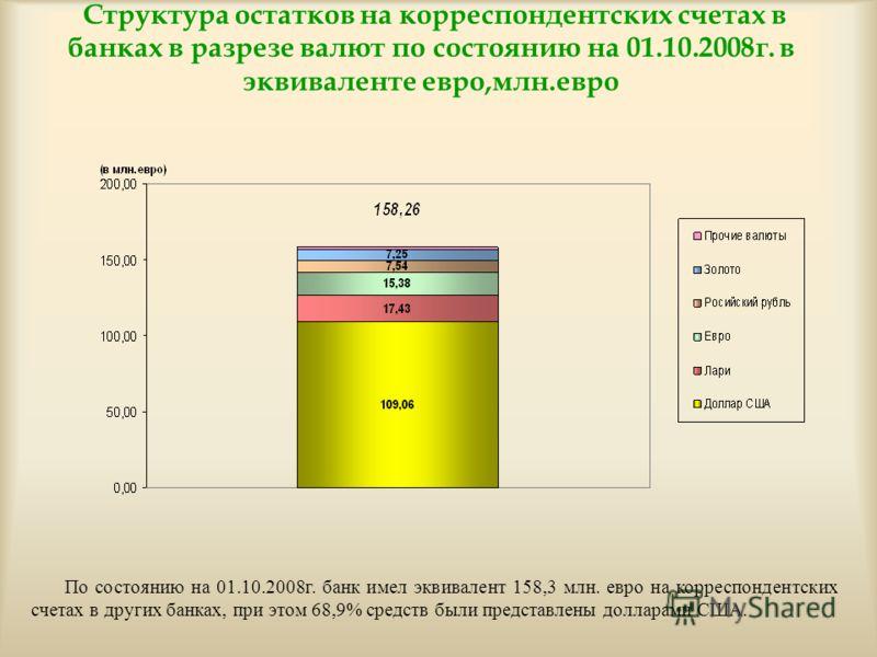 Структура остатков на корреспондентских счетах в банках в разрезе валют по состоянию на 01.10.2008г. в эквиваленте евро,млн.евро По состоянию на 01.10.2008г. банк имел эквивалент 158,3 млн. евро на корреспондентских счетах в других банках, при этом 6