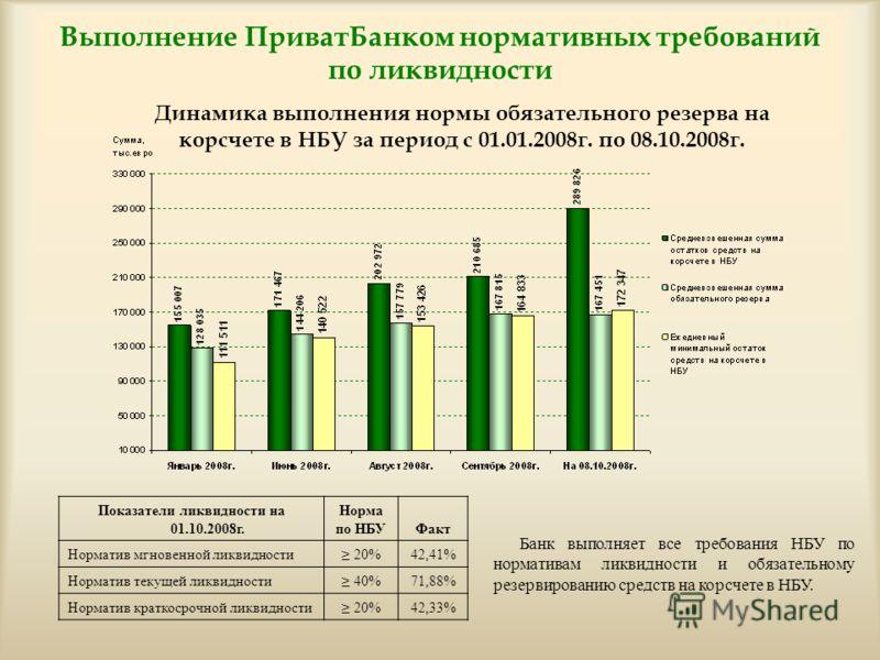 Выполнение ПриватБанком нормативных требований по ликвидности Показатели ликвидности на 01.10.2008г. Норма по НБУФакт Норматив мгновенной ликвидности 20%42,41% Норматив текущей ликвидности 40%71,88% Норматив краткосрочной ликвидности 20%42,33% Банк в