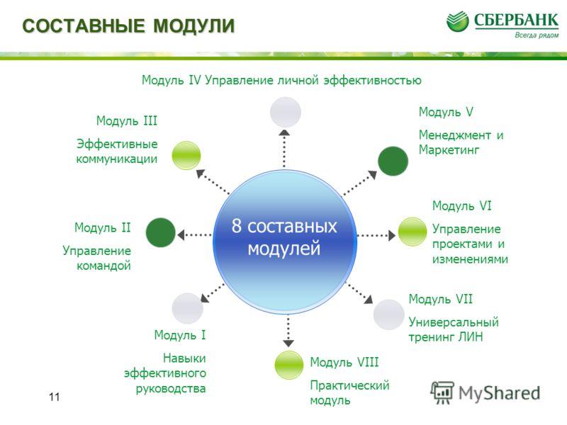СОСТАВНЫЕ МОДУЛИ 11 Модуль IV Управление личной эффективностью Модуль VII Универсальный тренинг ЛИН Модуль VI Управление проектами и изменениями Модуль II Управление командой Модуль V Менеджмент и Маркетинг 8 составных модулей Модуль I Навыки эффекти