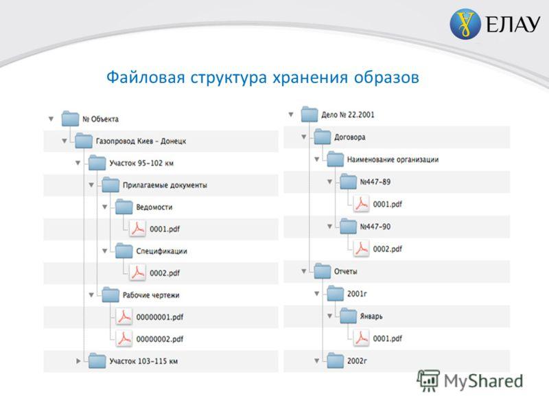 Файловая структура хранения образов