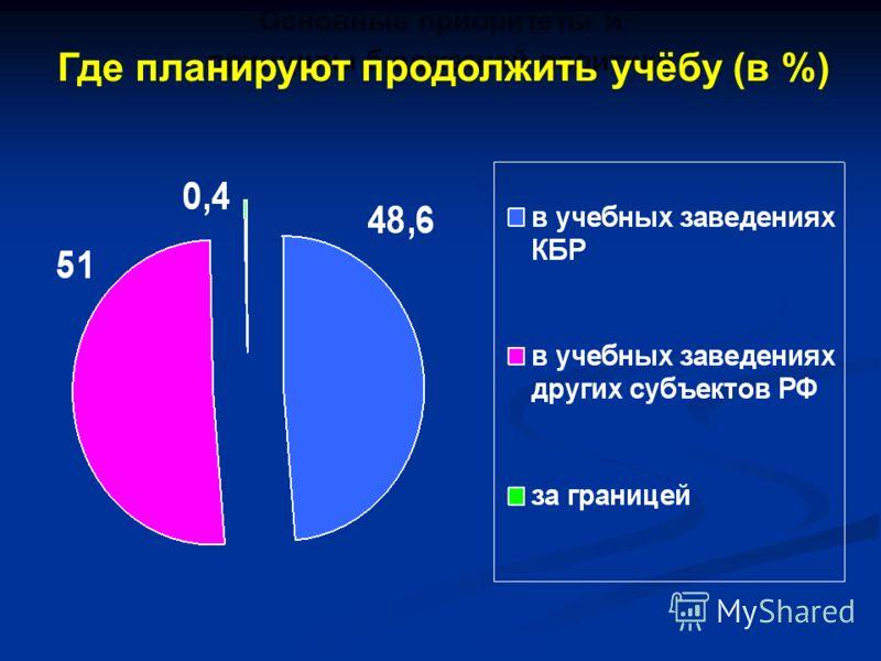 Основные приоритеты и принципы бюджетной политики Где планируют продолжить учёбу (в %)