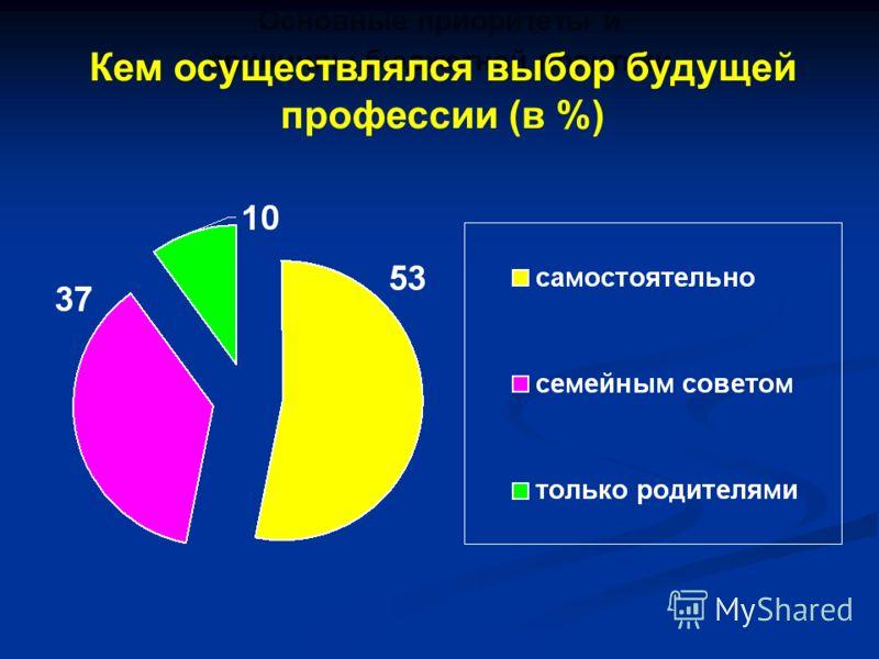 Основные приоритеты и принципы бюджетной политики Кем осуществлялся выбор будущей профессии (в %)