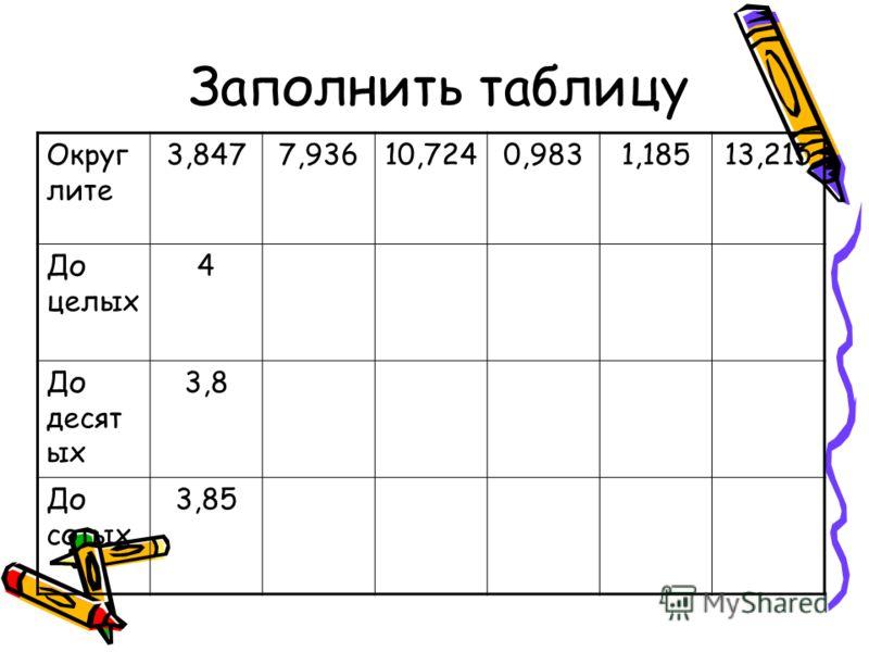 Заполнить таблицу Округ лите 3,8477,93610,7240,9831,18513,215 До целых 4 До десят ых 3,8 До сотых 3,85