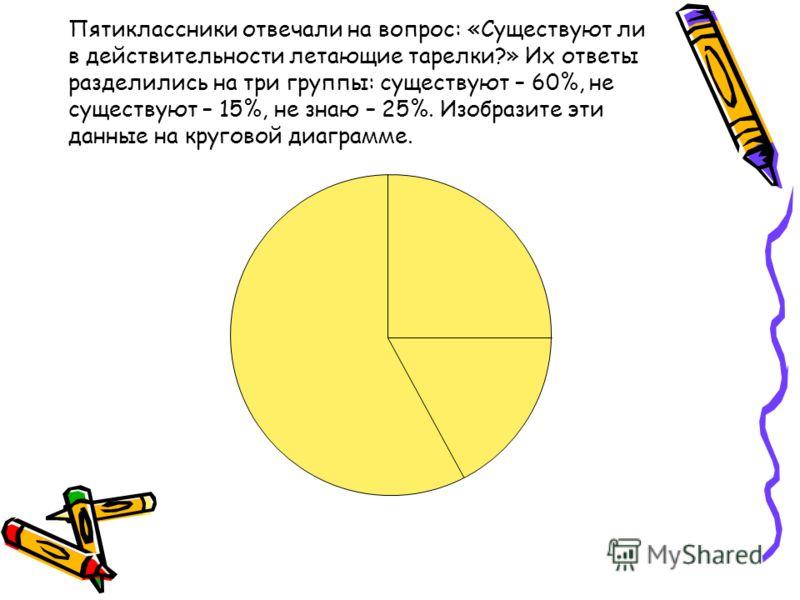 Пятиклассники отвечали на вопрос: «Существуют ли в действительности летающие тарелки?» Их ответы разделились на три группы: существуют – 60%, не существуют – 15%, не знаю – 25%. Изобразите эти данные на круговой диаграмме.