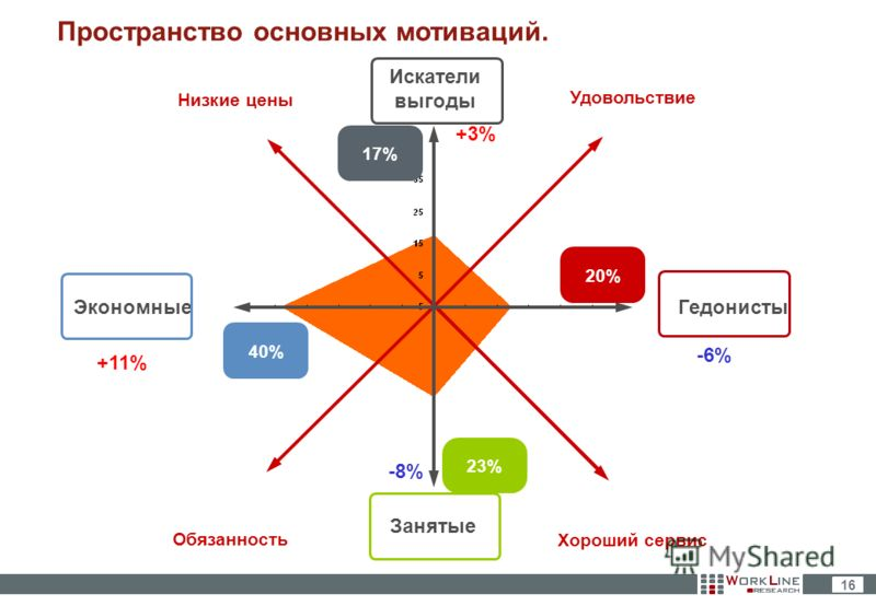 16 Пространство основных мотиваций. Искатели выгоды ЭкономныеГедонисты Занятые Удовольствие Низкие цены Обязанность Хороший сервис 40% 17% 20% 23% +11% +3% -6% -8%