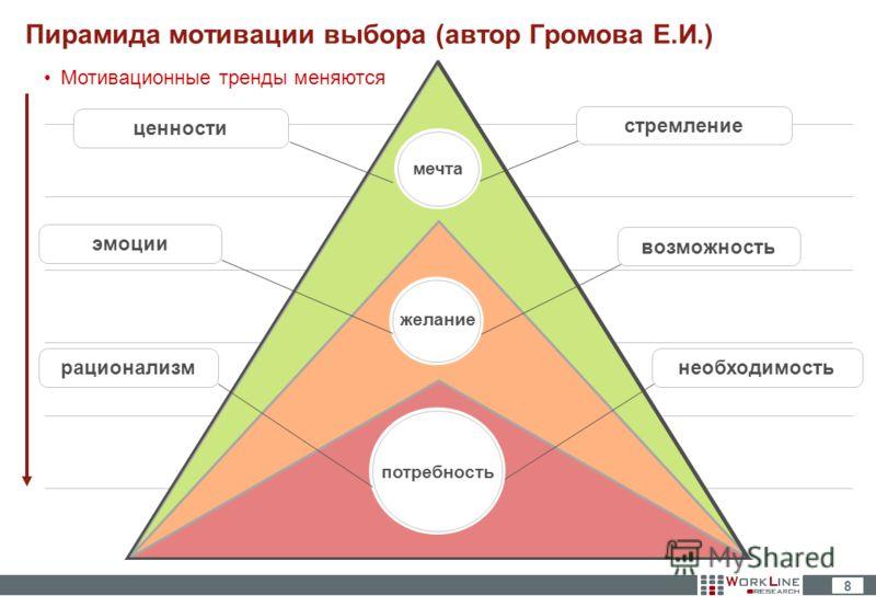 8 Пирамида мотивации выбора (автор Громова Е.И.) мечта возможность желание потребность необходимостьстремлениеэмоциирационализмценности Мотивационные тренды меняются