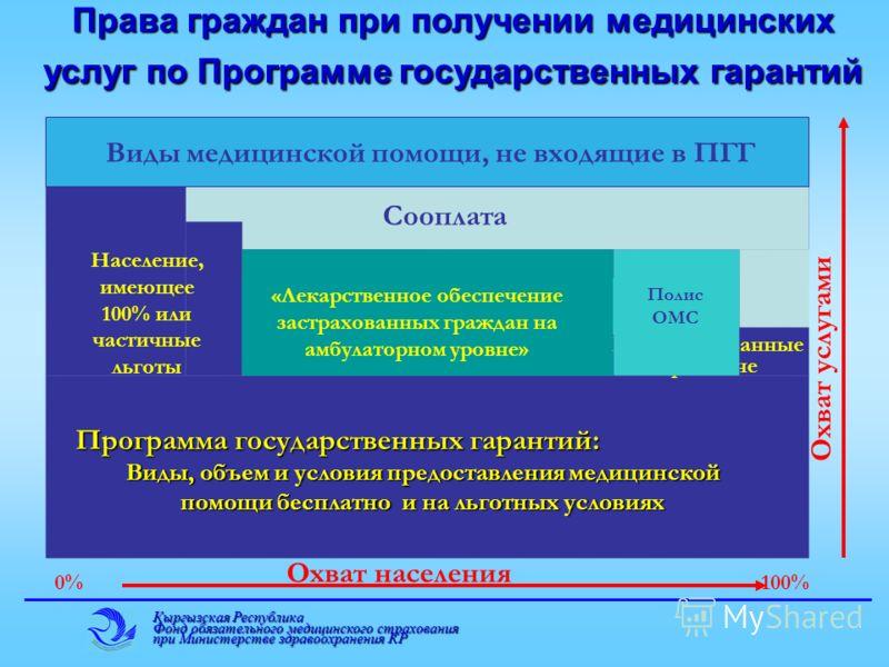 Кыргызская Республика Фонд обязательного медицинского страхования при Министерстве здравоохранения КР Сооплата Права граждан при получении медицинских услуг по Программе государственных гарантий Виды медицинской помощи, не входящие в ПГГ 0%100% Охват