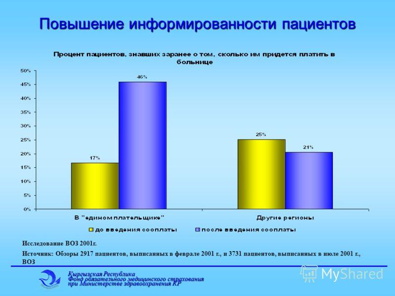 Кыргызская Республика Фонд обязательного медицинского страхования при Министерстве здравоохранения КР Повышение информированности пациентов Исследование ВОЗ 2001г. Источник: Обзоры 2917 пациентов, выписанных в феврале 2001 г., и 3731 пациентов, выпис