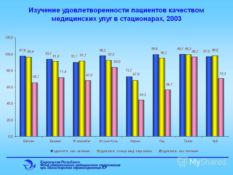 Кыргызская Республика Фонд обязательного медицинского страхования при Министерстве здравоохранения КР