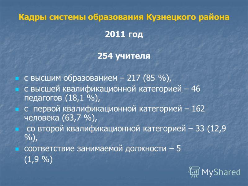 Кадры системы образования Кузнецкого района 2011 год 254 учителя с высшим образованием – 217 (85 %), с высшей квалификационной категорией – 46 педагогов (18,1 %), с первой квалификационной категорией – 162 человека (63,7 %), со второй квалификационно