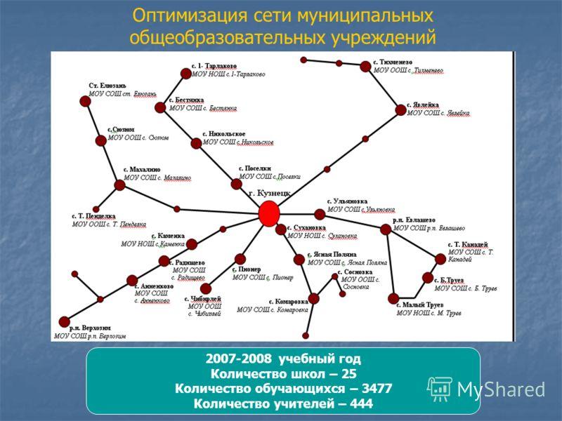 2007-2008 учебный год Количество школ – 25 Количество обучающихся – 3477 Количество учителей – 444 Оптимизация сети муниципальных общеобразовательных учреждений