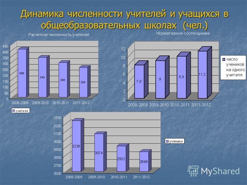 Динамика численности учителей и учащихся в общеобразовательных школах (чел.)