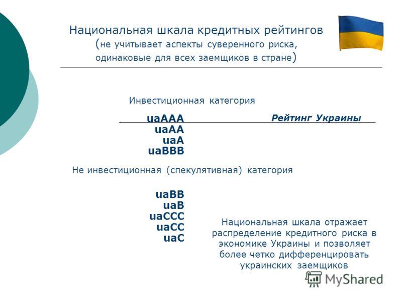 Национальная шкала кредитных рейтингов ( не учитывает аспекты суверенного риска, одинаковые для всех заемщиков в стране ) uaAAA uaAA uaA uaBBB uaBB uaB uaCCC uaCC uaC Инвестиционная категория Не инвестиционная (спекулятивная) категория Рейтинг Украин