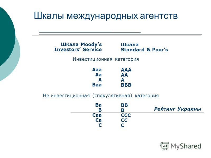 Шкалы международных агентств Шкала Moodys Investors Service Aaa Aa A Baa Ba B Caa Ca C Шкала Standard & Poors AAА AA A BBB BB B CCC CC C Инвестиционная категория Не инвестиционная (спекулятивная) категория Рейтинг Украины
