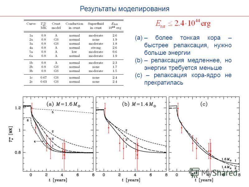 Результаты моделирования (a)– более тонкая кора – быстрее релаксация, нужно больше энергии (b)– релаксация медленнее, но энергии требуется меньше (c) – релаксация кора-ядро не прекратилась