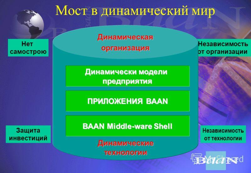 IC MRP MRP II ERP DEM 19601970198020001990 Эволюция АСУ предприятия