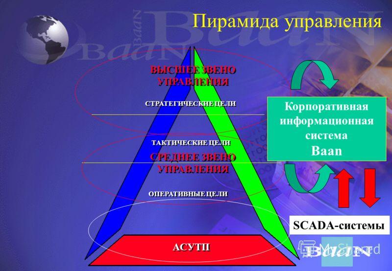 Лидер на рынке комплексных решений проблем предприятия B