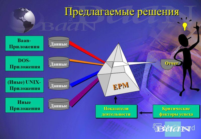 Недостатки традиционной информационной системы Baan- Приложения DOS- Приложения (Иные) UNIX- Приложения Иные Приложения Данные Периодический расчет Периодический расчет Периодический расчет Периодический расчет Отчет